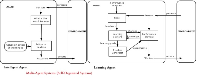 Multi-Agent Systems Models Diagram