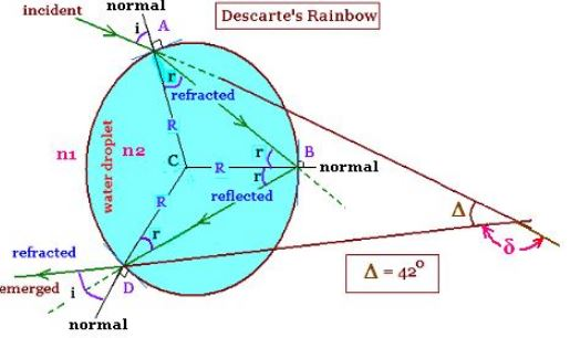 Decartes' Rainbow diagram